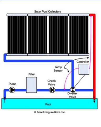 Sistema de calefacci n solar para piscinas medellin colombia for Calentadores solares para piscinas