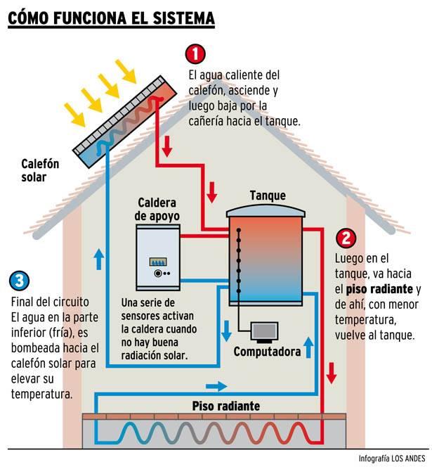 Dise aron un complejo de d plex con calefacci n solar - Sistema de calefaccion por agua ...